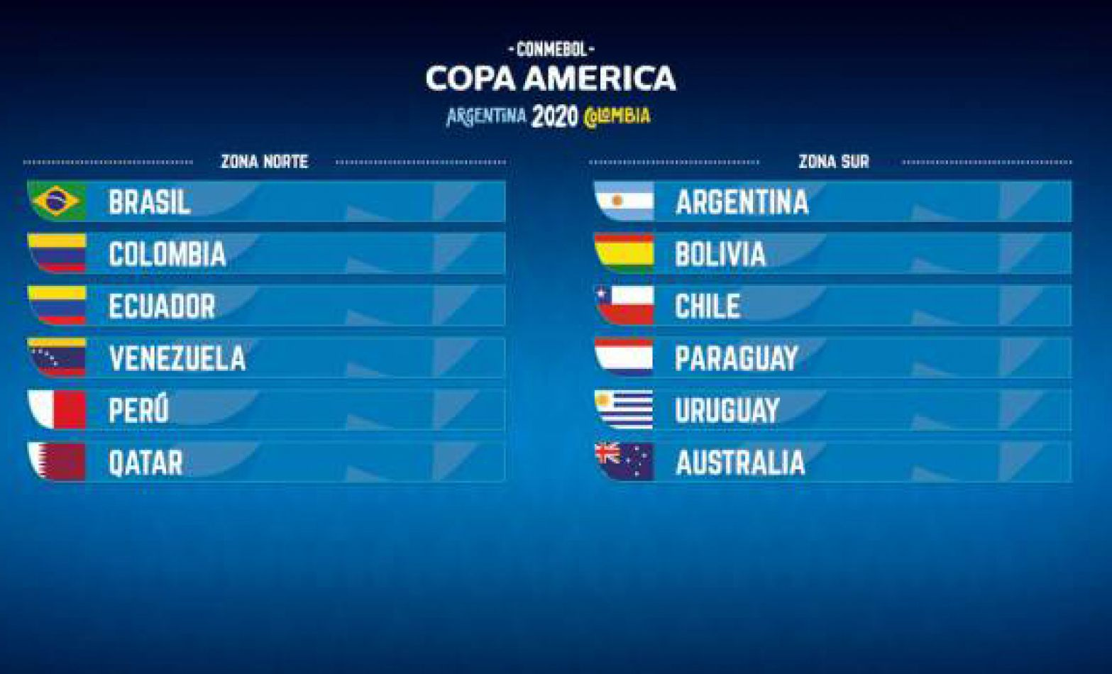 Se sorteó la Copa América 2020, Argentina debutará con Chile en el Monumental
